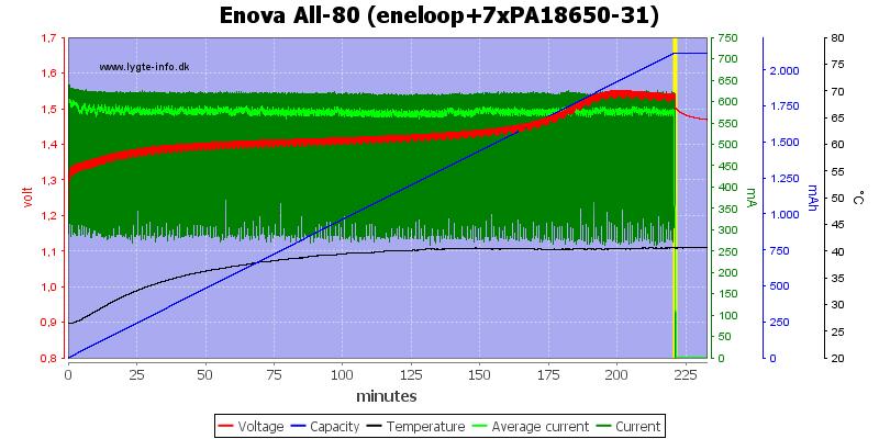 Enova%20All-80%20(eneloop+7xPA18650-31)
