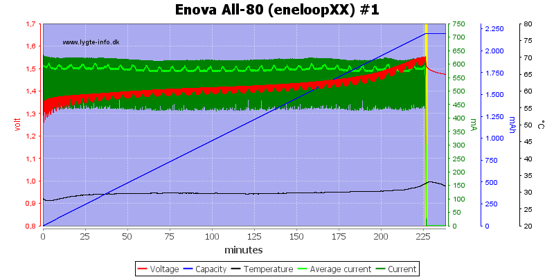 Enova%20All-80%20(eneloopXX)%20%231