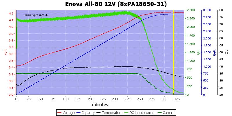 Enova%20All-80%2012V%20(8xPA18650-31)