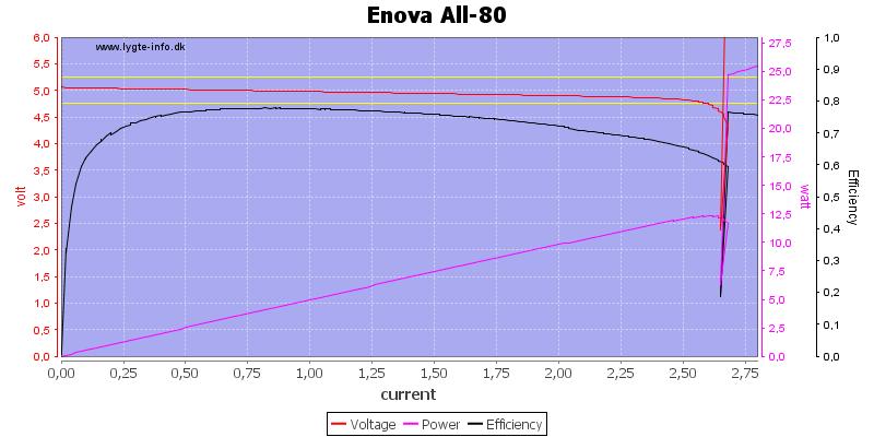 Enova%20All-80%20load%20sweep