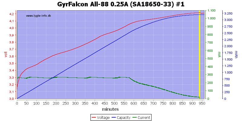 GyrFalcon%20All-88%200.25A%20%28SA18650-33%29%20%231