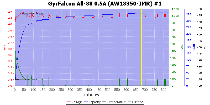 GyrFalcon%20All-88%200.5A%20%28AW18350-IMR%29%20%231