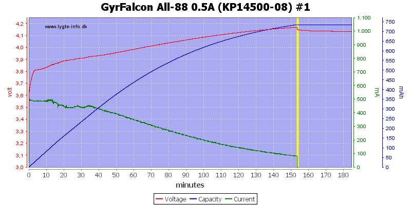 GyrFalcon%20All-88%200.5A%20%28KP14500-08%29%20%231