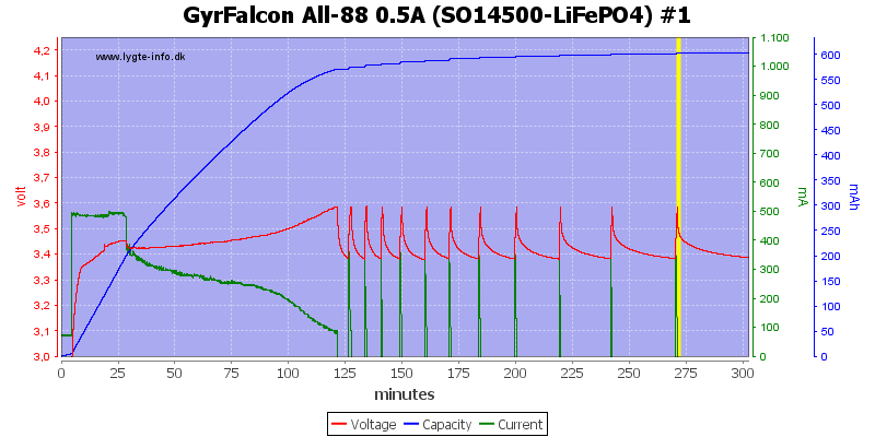 GyrFalcon%20All-88%200.5A%20%28SO14500-LiFePO4%29%20%231