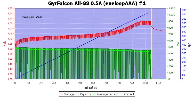 GyrFalcon%20All-88%200.5A%20%28eneloopAAA%29%20%231