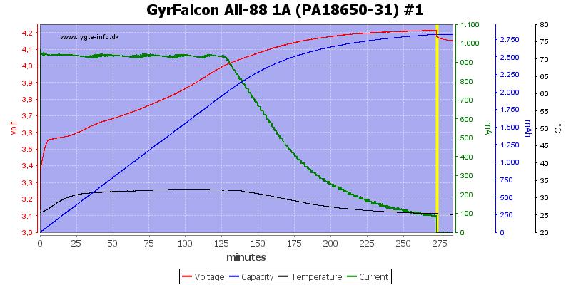 GyrFalcon%20All-88%201A%20%28PA18650-31%29%20%231