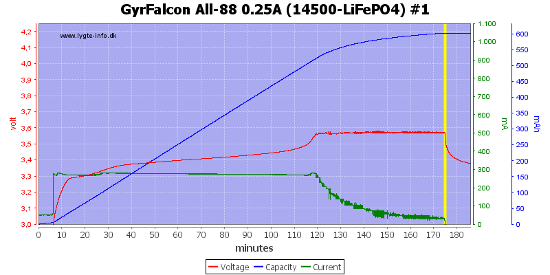 GyrFalcon%20All-88%200.25A%20(14500-LiFePO4)%20%231