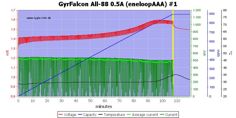 GyrFalcon%20All-88%200.5A%20(eneloopAAA)%20%231