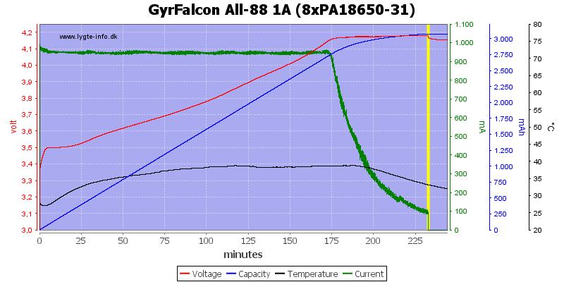 GyrFalcon%20All-88%201A%20(8xPA18650-31)
