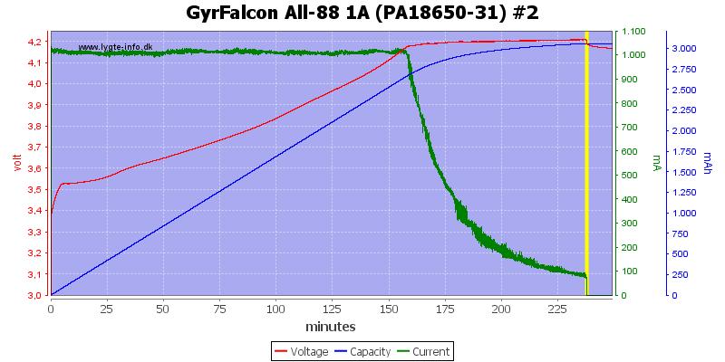 GyrFalcon%20All-88%201A%20(PA18650-31)%20%232