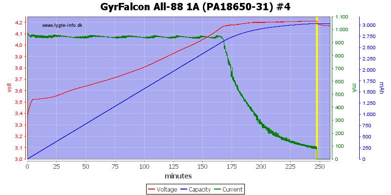 GyrFalcon%20All-88%201A%20(PA18650-31)%20%234