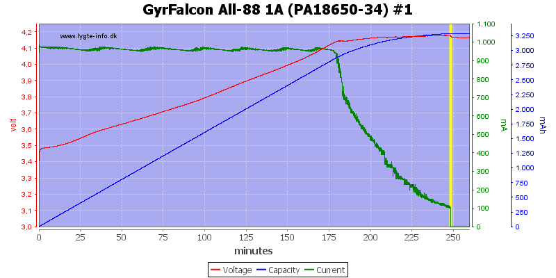 GyrFalcon%20All-88%201A%20(PA18650-34)%20%231