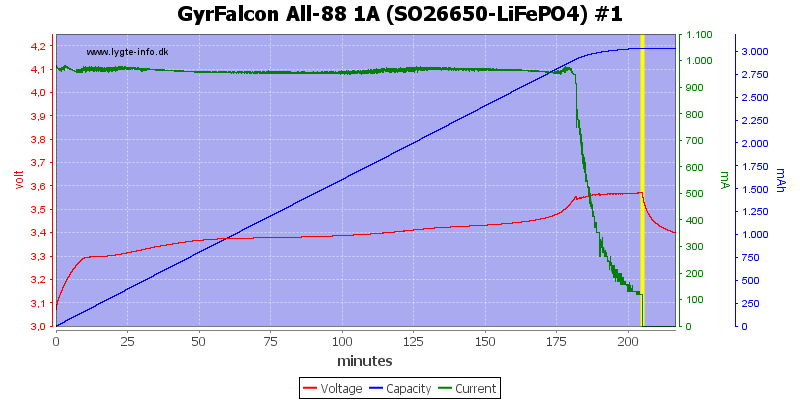GyrFalcon%20All-88%201A%20(SO26650-LiFePO4)%20%231