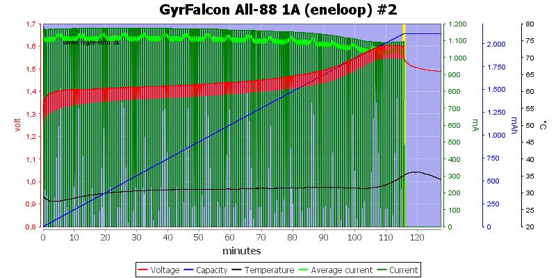 GyrFalcon%20All-88%201A%20(eneloop)%20%232
