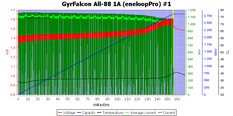 GyrFalcon%20All-88%201A%20(eneloopPro)%20%231