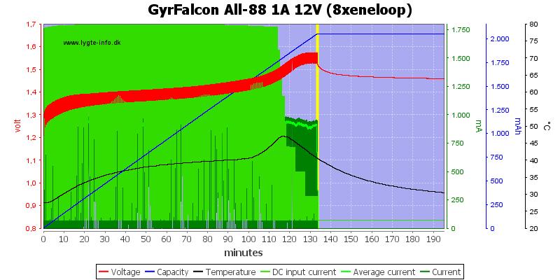 GyrFalcon%20All-88%201A%2012V%20(8xeneloop)