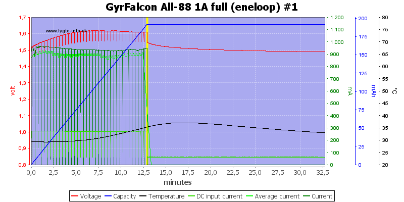 GyrFalcon%20All-88%201A%20full%20(eneloop)%20%231