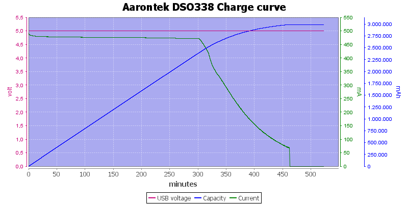 Aarontek%20DSO338%20Charge%20curve