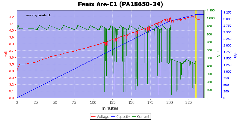 Fenix%20Are-C1%20(PA18650-34)