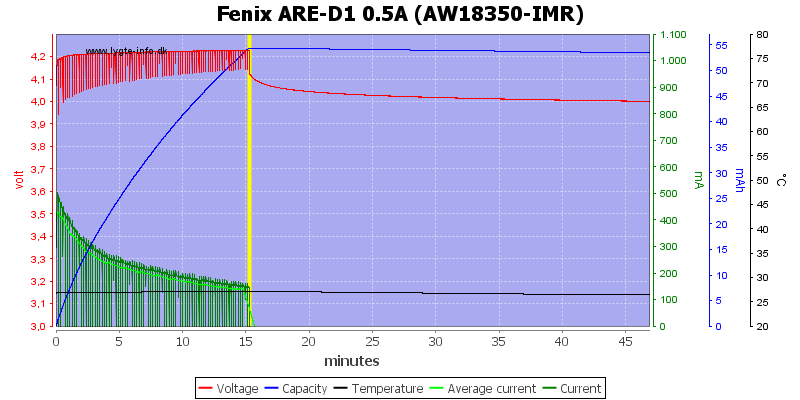 Fenix%20ARE-D1%200.5A%20%28AW18350-IMR%29