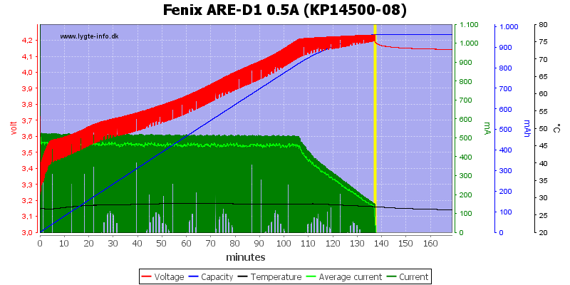 Fenix%20ARE-D1%200.5A%20%28KP14500-08%29