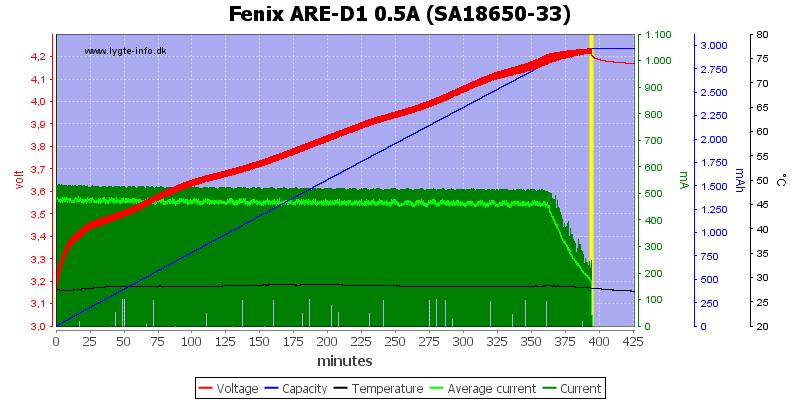 Fenix%20ARE-D1%200.5A%20%28SA18650-33%29