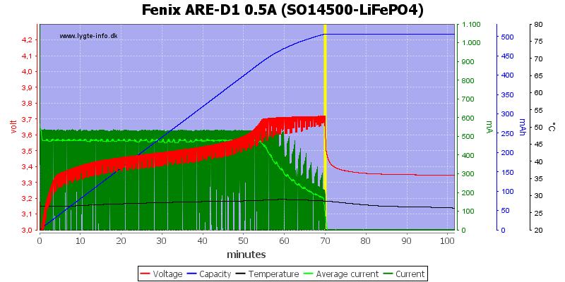 Fenix%20ARE-D1%200.5A%20%28SO14500-LiFePO4%29