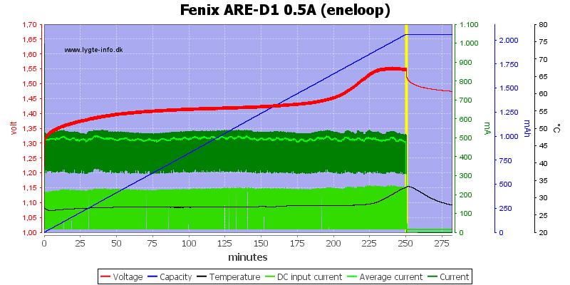 Fenix%20ARE-D1%200.5A%20%28eneloop%29
