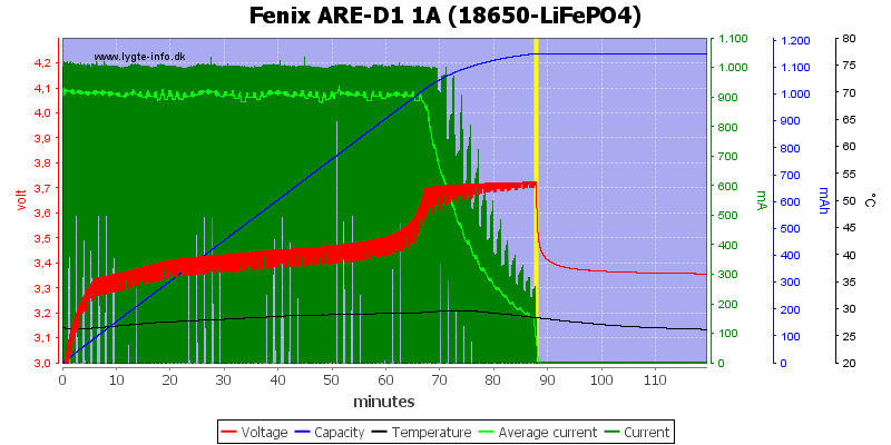 Fenix%20ARE-D1%201A%20%2818650-LiFePO4%29