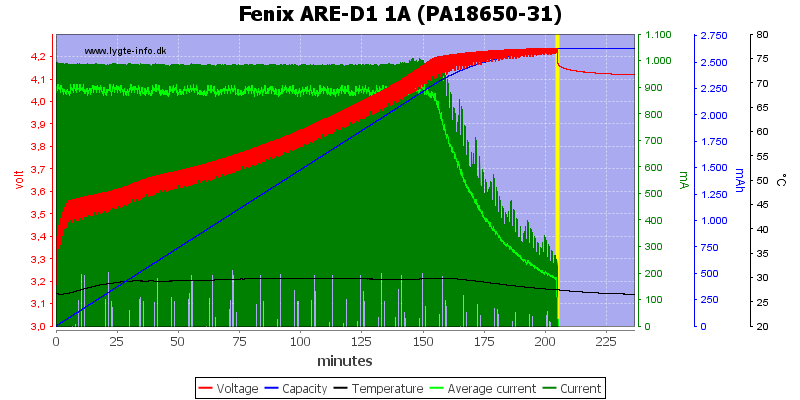 Fenix%20ARE-D1%201A%20%28PA18650-31%29