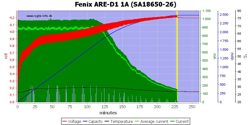 Fenix%20ARE-D1%201A%20%28SA18650-26%29