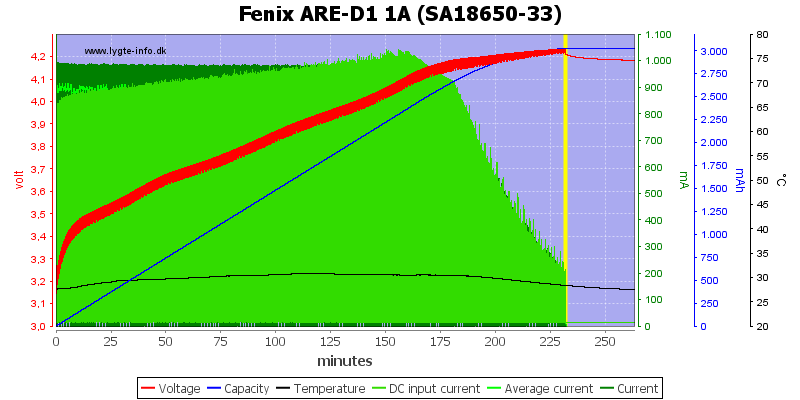 Fenix%20ARE-D1%201A%20%28SA18650-33%29