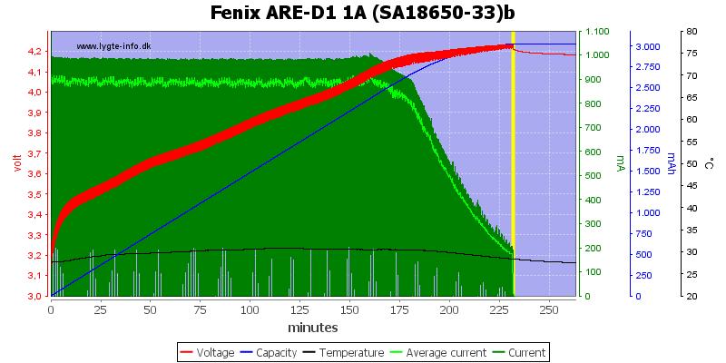 Fenix%20ARE-D1%201A%20%28SA18650-33%29b