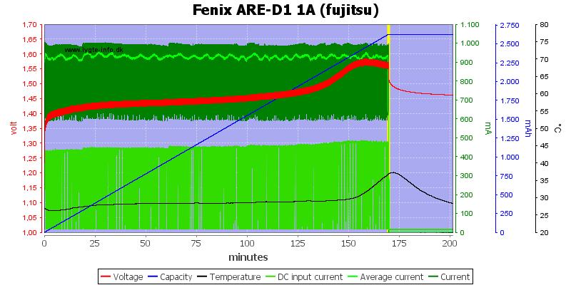 Fenix%20ARE-D1%201A%20%28fujitsu%29