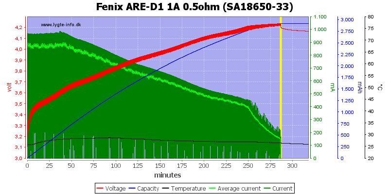 Fenix%20ARE-D1%201A%200.5ohm%20%28SA18650-33%29