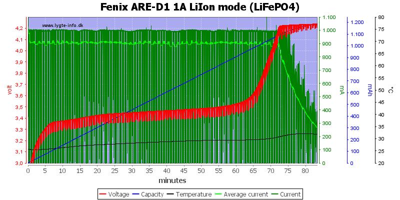 Fenix%20ARE-D1%201A%20LiIon%20mode%20%28LiFePO4%29