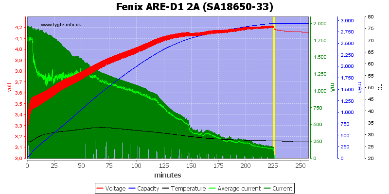 Fenix%20ARE-D1%202A%20%28SA18650-33%29
