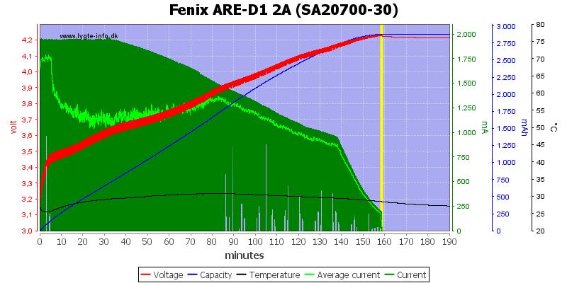 Fenix%20ARE-D1%202A%20%28SA20700-30%29