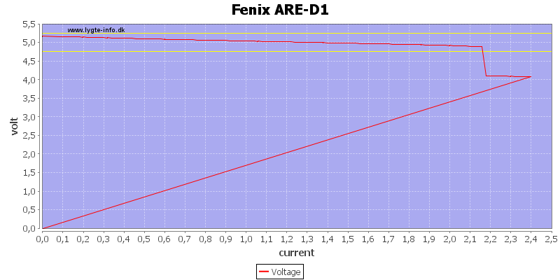 Fenix%20ARE-D1%20load%20sweep