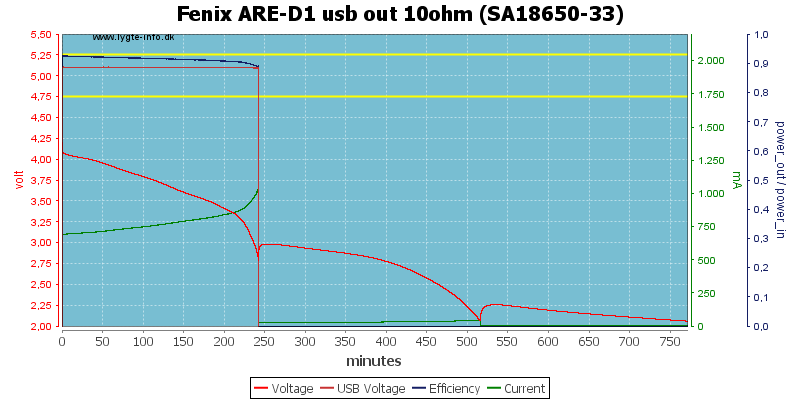 Fenix%20ARE-D1%20usb%20out%2010ohm%20%28SA18650-33%29