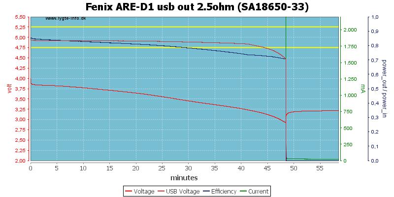 Fenix%20ARE-D1%20usb%20out%202.5ohm%20%28SA18650-33%29