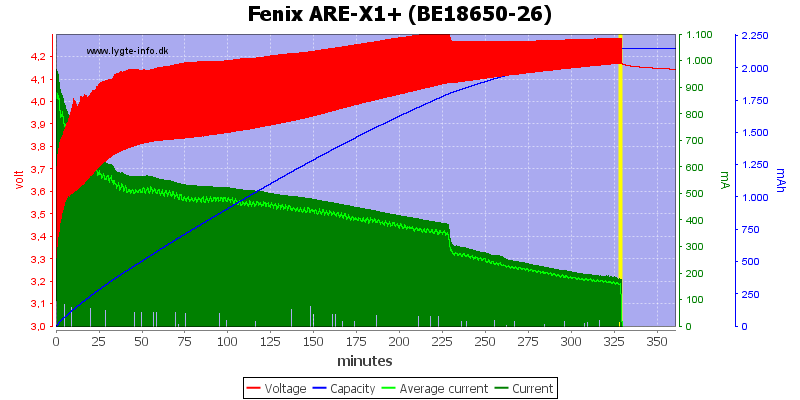 Fenix%20ARE-X1%2B%20%28BE18650-26%29