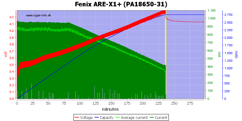 Fenix%20ARE-X1%2B%20%28PA18650-31%29