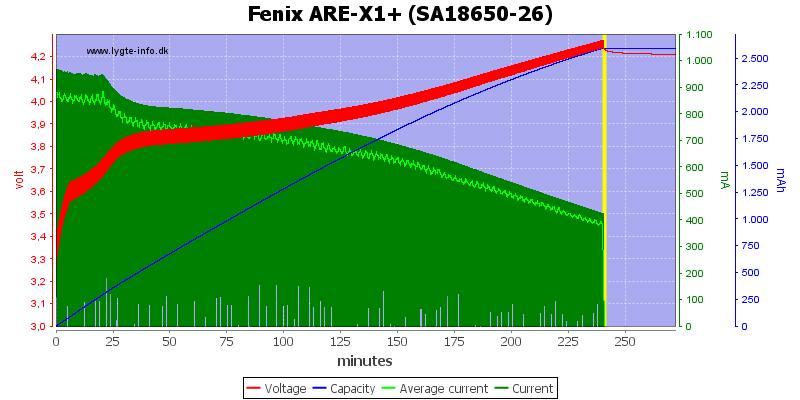 Fenix%20ARE-X1%2B%20%28SA18650-26%29