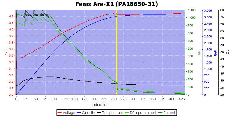 Fenix%20Are-X1%20(PA18650-31)