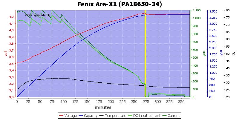 Fenix%20Are-X1%20(PA18650-34)