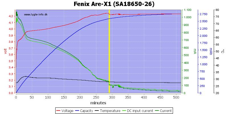 Fenix%20Are-X1%20(SA18650-26)
