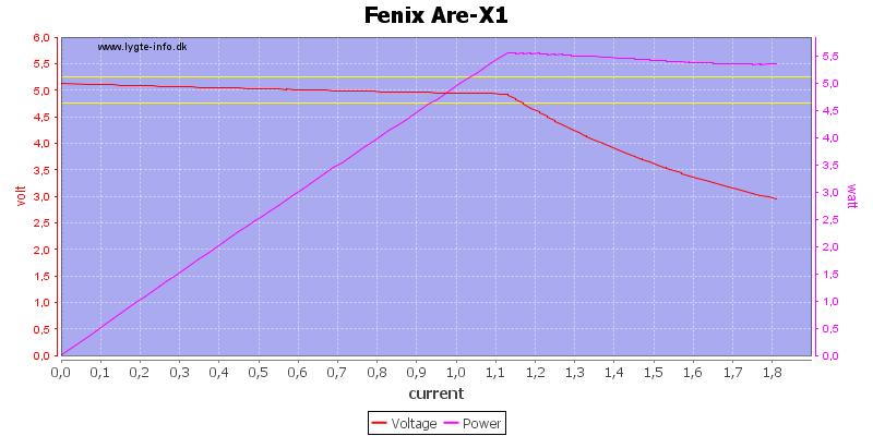 Fenix%20Are-X1%20load%20sweep