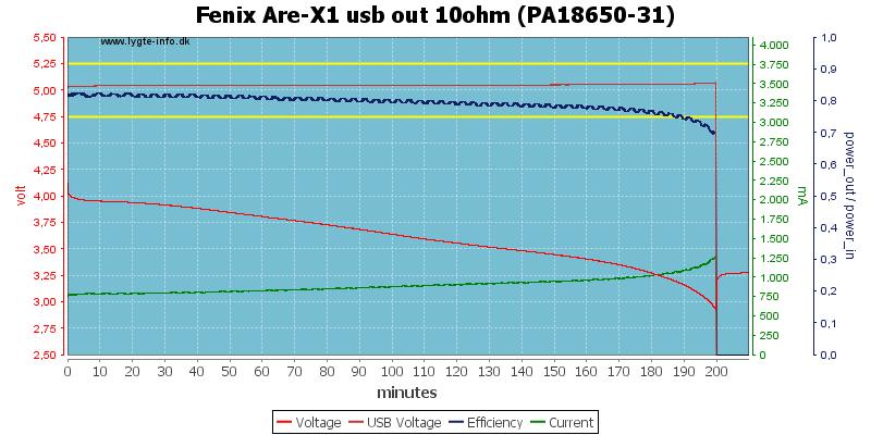 Fenix%20Are-X1%20usb%20out%2010ohm%20(PA18650-31)