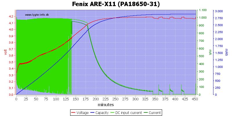 Fenix%20ARE-X11%20%28PA18650-31%29